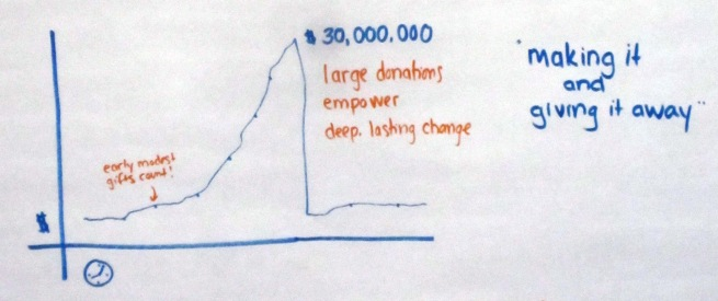 Lifetime Giving Graph